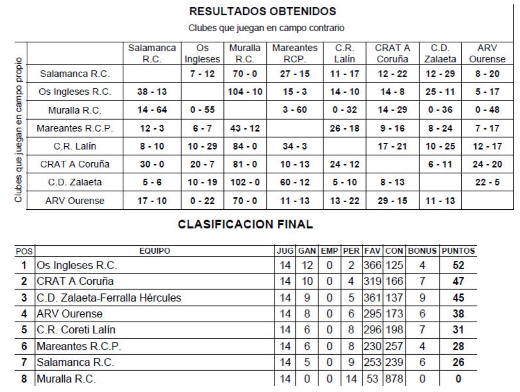 Resultados 2008-09